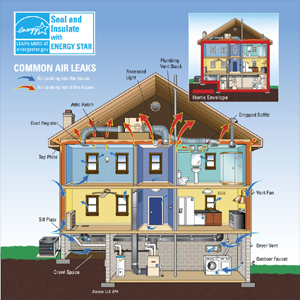 Common Air Leaks in Ductwork - Energy Star